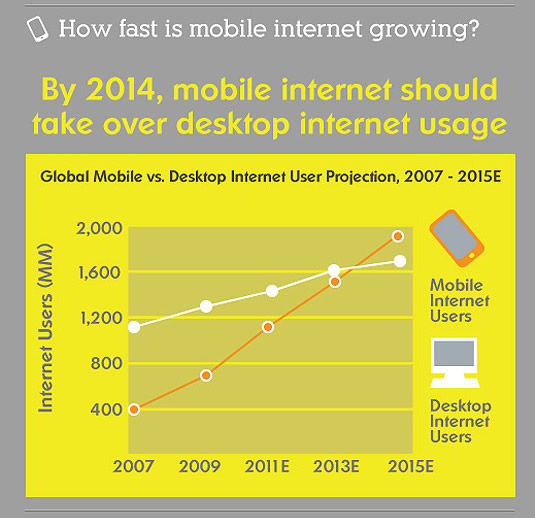 mobile use chart 2011